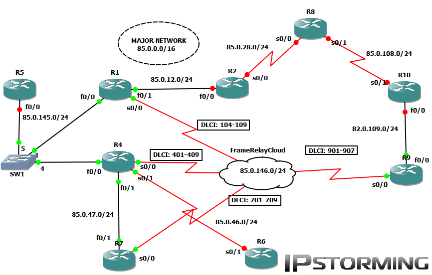 Dhcp relay and giaddr for Cisco show pool dhcp